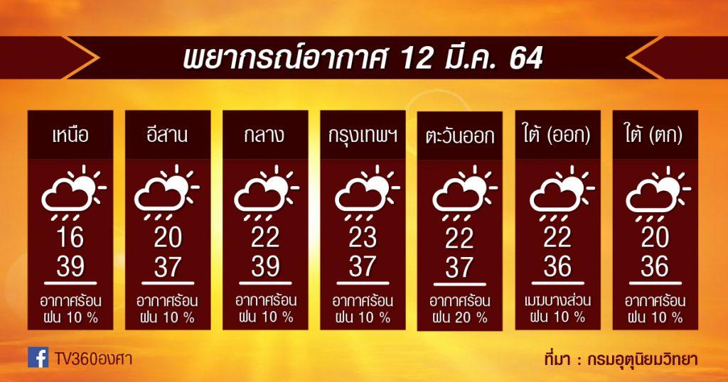 พยากรณ์อากาศ 12มี.ค.64 ร้อนไปต่อ