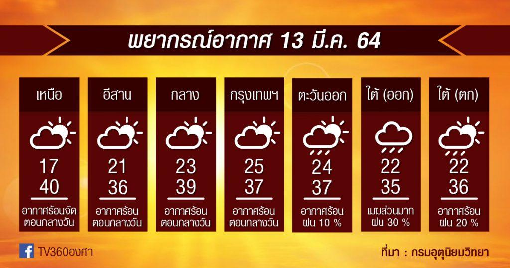 พยากรณ์อากาศ 13มี.ค.64 ภาคเหนือยังร้อนหนัก+ฝุ่นพุ่ง