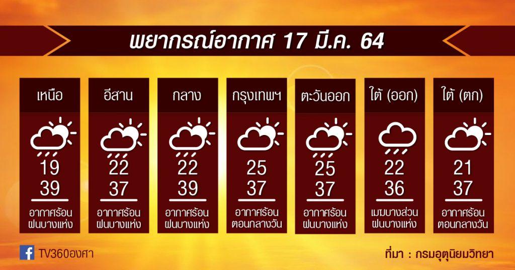พยากรณ์อากาศ 17มี.ค.64 ร้อน!! ฝนบางแห่งยังมี!! เหนือ-อีสานระวัง!!ฝุ่นพุ่ง