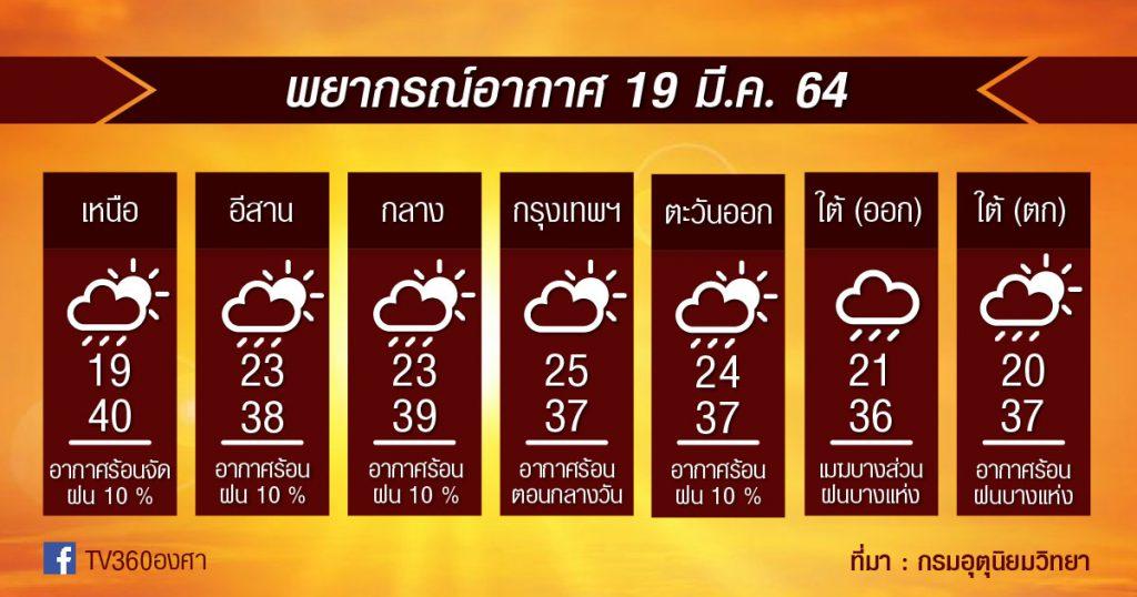 พยากรณ์อากาศ 19มี.ค.64 เตรียมระวัง!! พายุฤดูร้อนในไทยตอนบน
