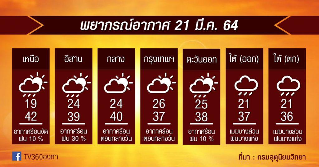 พยากรณ์อากาศ 21มี.ค.64 รับมือพายุฤดูร้อน วันนี้เสี่ยง 36 จังหวัด