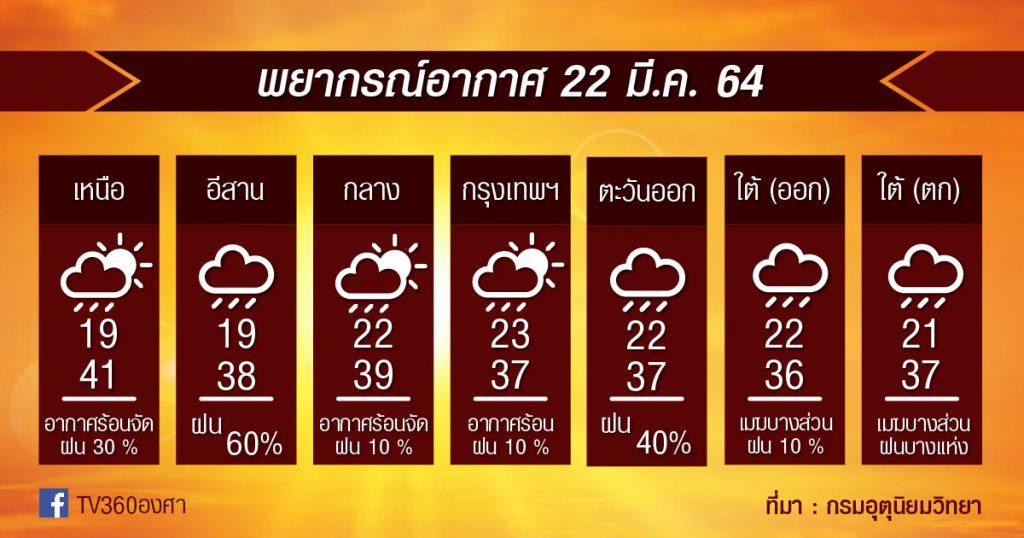 พยากรณ์อากาศ 22มี.ค.64 รับมือ พายุฤดูร้อนอีกวัน แล้วพรุ่งนี้ จะร้อนลดลง