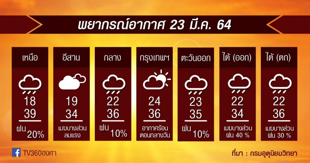 พยากรณ์อากาศ 23มี.ค.64 อุณหภูมิลด ร้อนลด ฝน+ลมกระโชกแรงยังมีอีกหน่อยในภาคเหนือ
