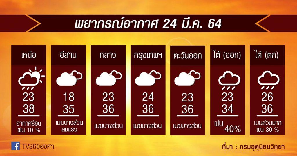 พยากรณ์อากาศ 24มี.ค.64 ร้อนขึ้น / แม่ฮ่องสอน เชียงใหม่ มีฝน-ลมแรง / กทม.ระวัง!! ฝุ่นเพิ่ม