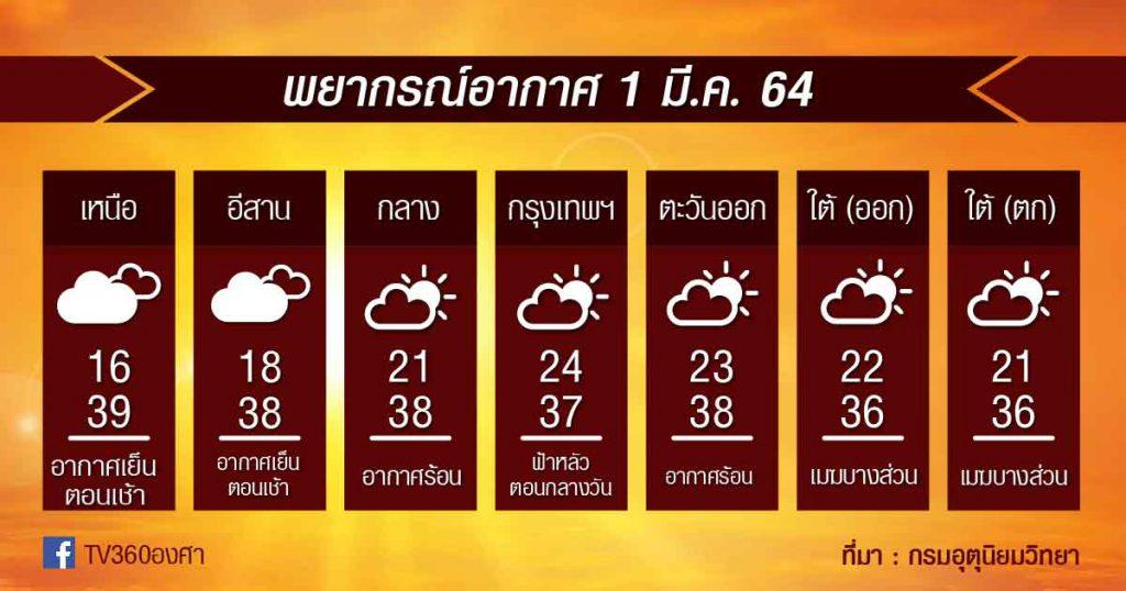 1มี.ค.64 ทั้งร้อน ทั้งเตรียมระวัง พายุฤดูร้อน