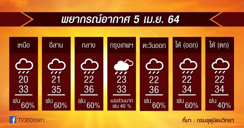 พยากรณ์อากาศ 5เม.ย.64 ระวังพายุฤดูร้อนต่อ / ฝน+ลมกระโชกแรง+ฟ้าผ่า+ลูกเห็บตก / ร้อนลดลงแล้ว