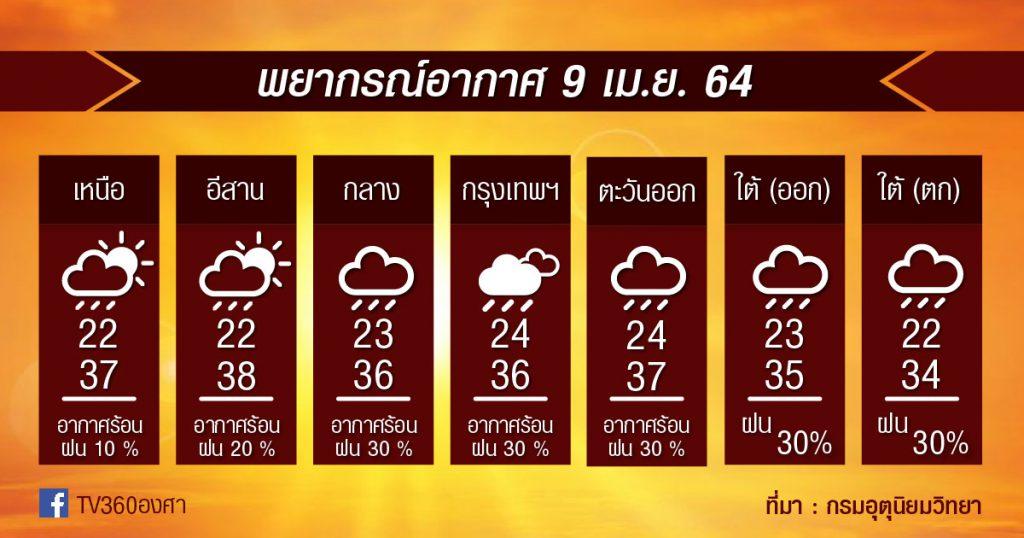 พยากรณ์อากาศ 9เม.ย.64