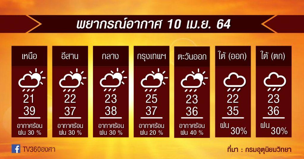 พยากรณ์อากาศ 10เม.ย.64