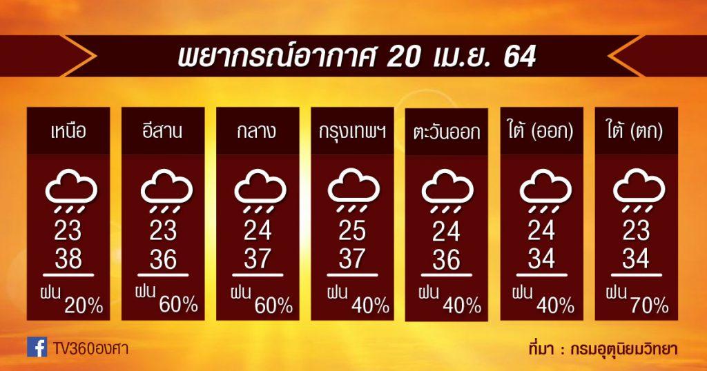พยากรณ์อากาศ 20เม.ย.64