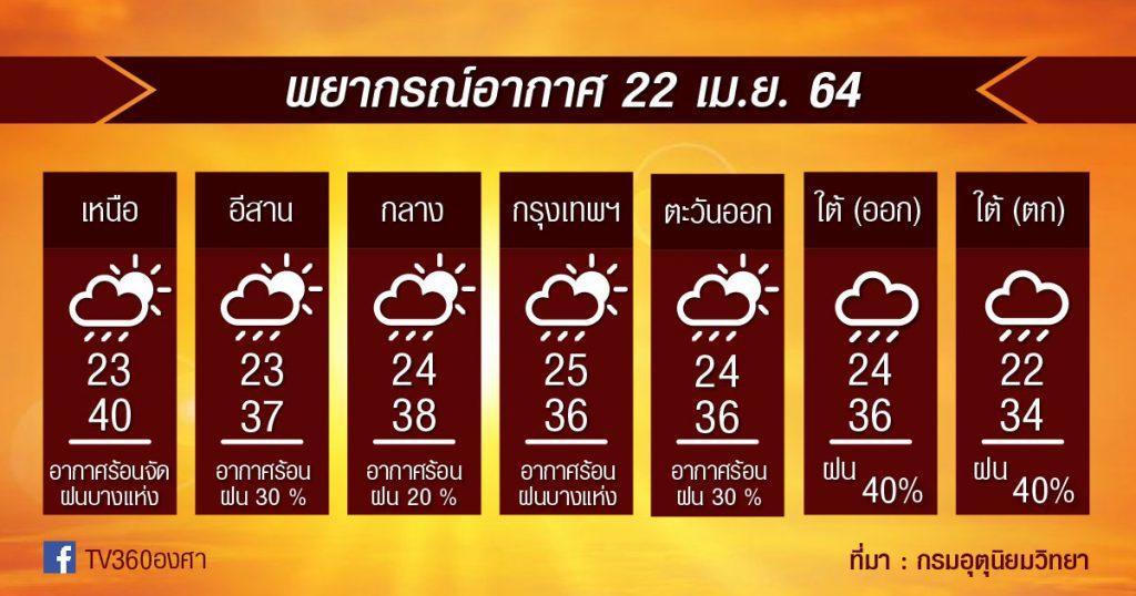 พยากรณ์อากาศ 22เม.ย.64
