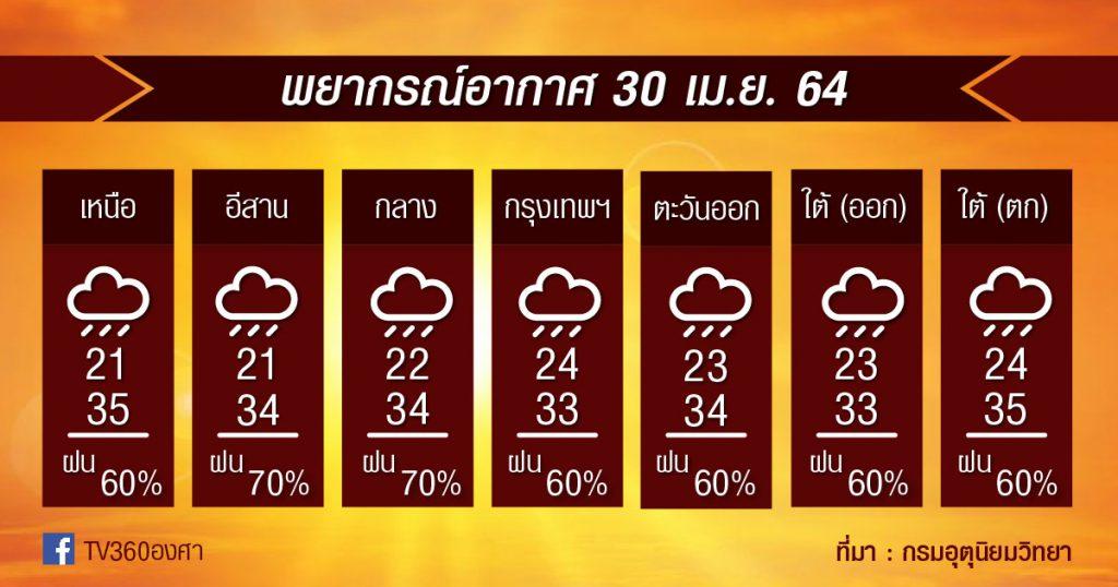พยากรณ์อากาศ 30เม.ย.64