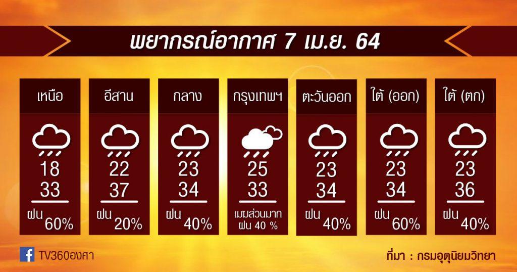 พยากรณ์อากาศ 7เม.ย.64 หมดเสี่ยงพายุฤดูร้อนแล้ว แต่!! ฝน+ลมกระโชกแรงยังมีได้ต่อ
