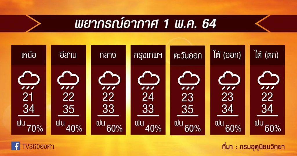 พยากรณ์อากาศ 1พ.ค.64