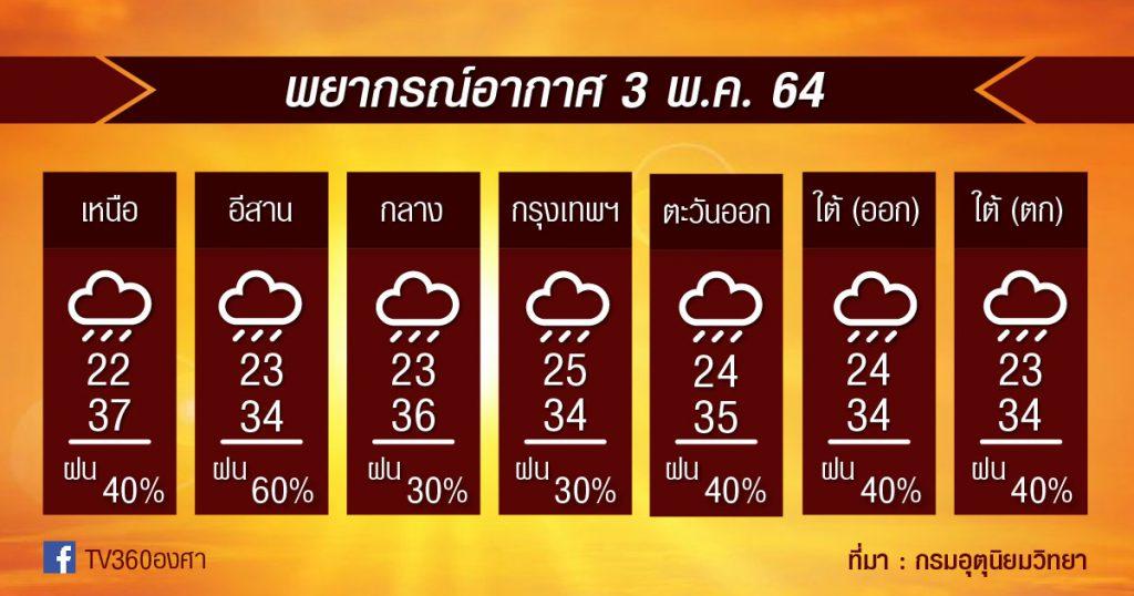 พยากรณ์อากาศ 3พ.ค.64