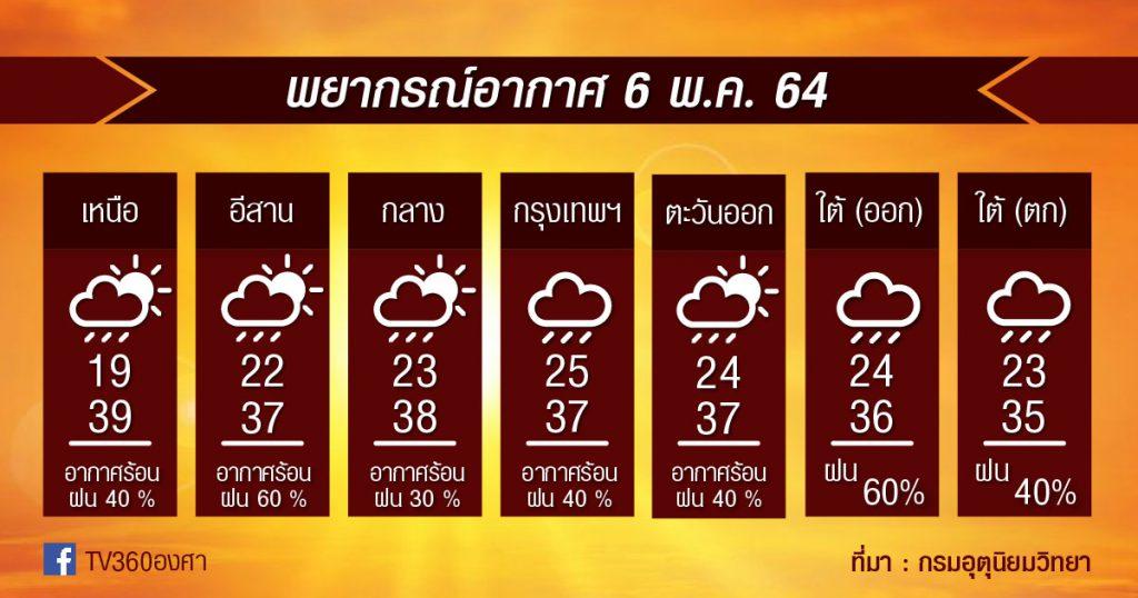 พยากรณ์อากาศ 6พ.ค.64