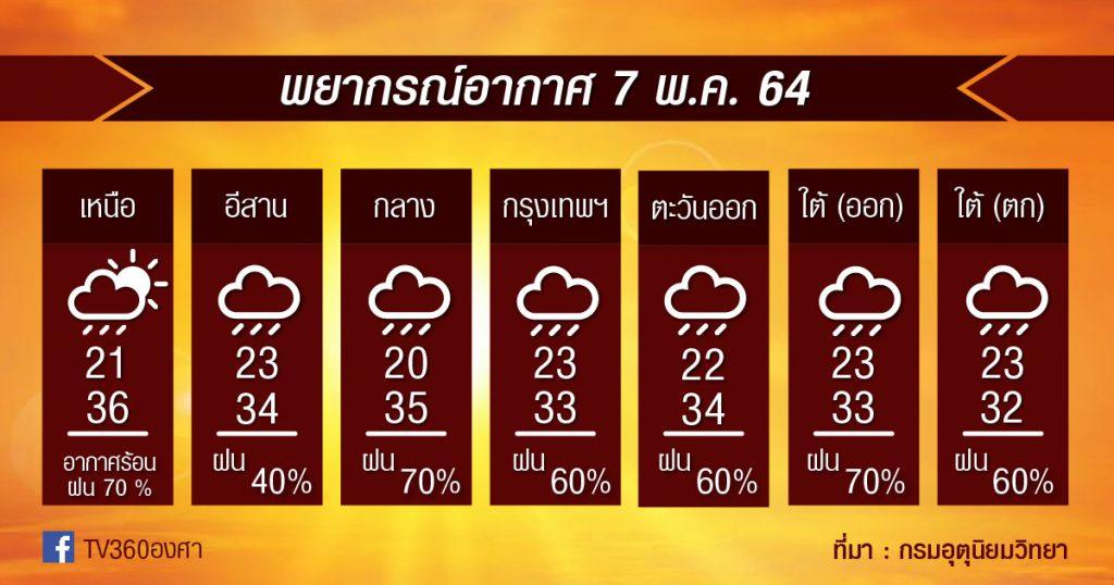 พยากรณ์อากาศ 7พ.ค.64