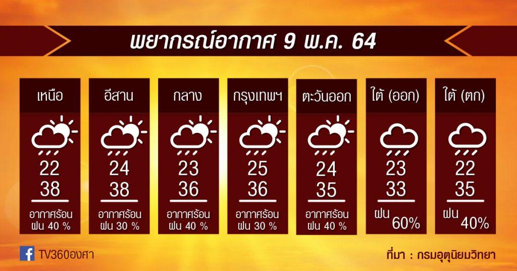 พยากรณ์อากาศ 9พ.ค.64