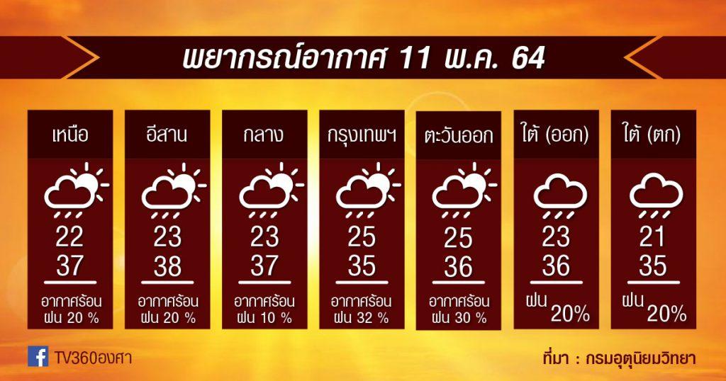 พยากรณ์อากาศ 11พ.ค.64