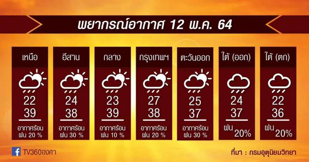 พยากรณ์อากาศ 12พ.ค.64