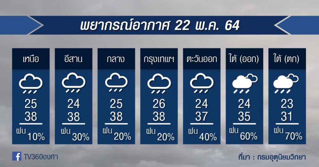 พยากรณ์อากาศ 22พ.ค.64