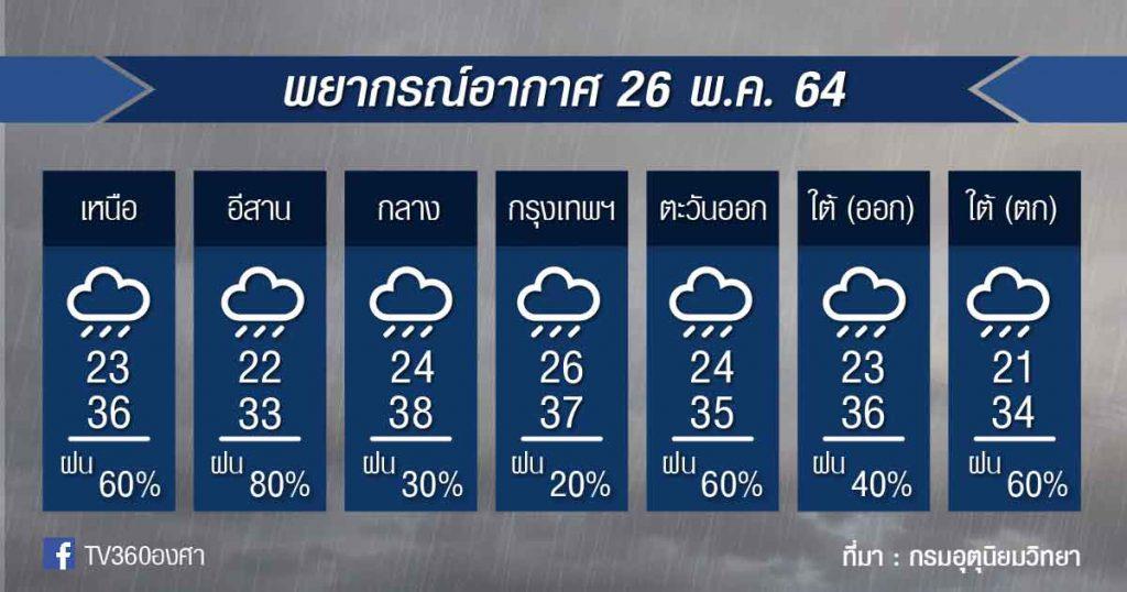 พยากรณ์อากาศ 26พ.ค.64