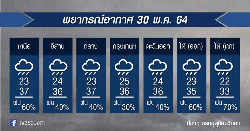 พยากรณ์อากาศ 30พ.ค.64