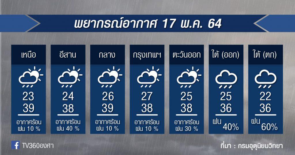 พยากรณ์อากาศ 17พ.ค.64