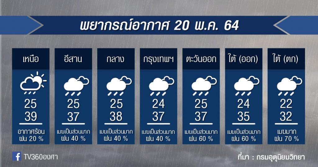พยากรณ์อากาศ 20พ.ค.64