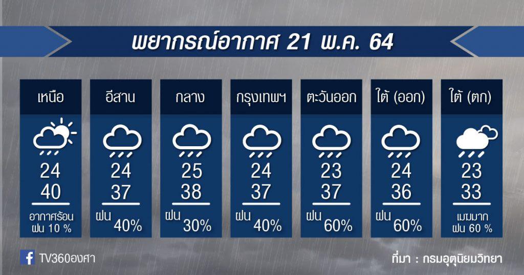 พยากรณ์อากาศ 21พ.ค.64