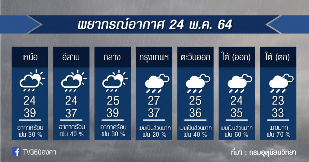 พยากรณ์อากาศ 24พ.ค.64