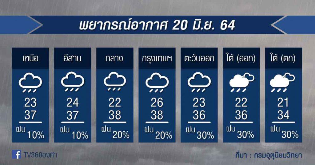 พยากรณ์อากาศ 20มิ.ย.64