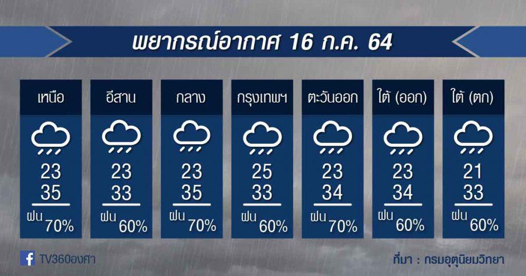 พยากรณ์อากาศ 16ก.ค.64