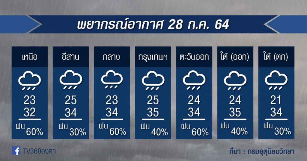 พยากรณ์อากาศ 28ก.ค.64
