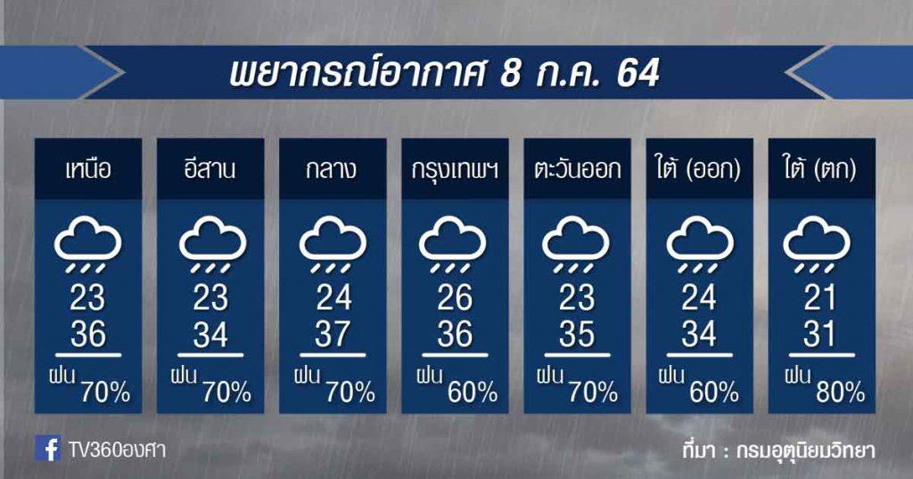 พยากรณ์อากาศ 8ก.ค.64