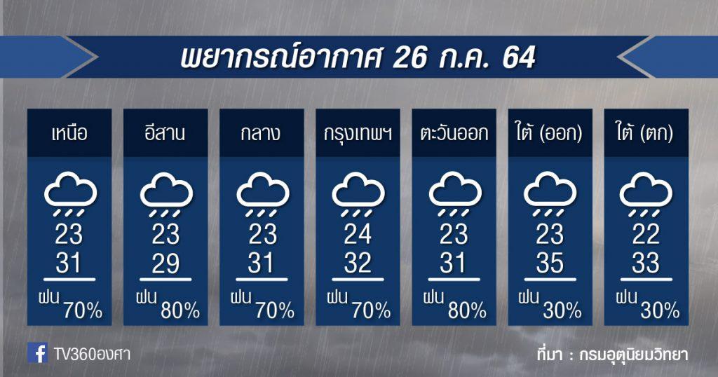 พยากรณ์อากาศ 26ก.ค.64