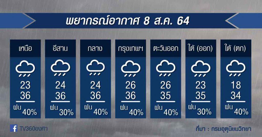 พยากรณ์อากาศ 8ส.ค.64